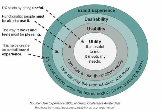 usability-user-experience-diagram