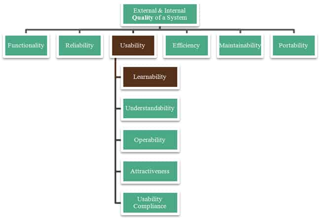 ISO 9126 Software Quality Usability Learnability