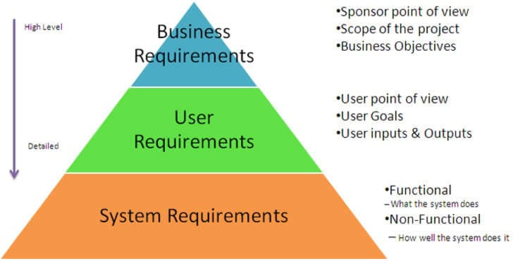 Requirements gathering for better user experience pt1 usability geek requirements gathering user experience ux requirements wajeb Gallery
