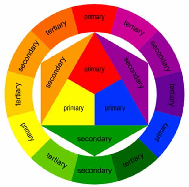 Colour Theory  The Colour Wheel