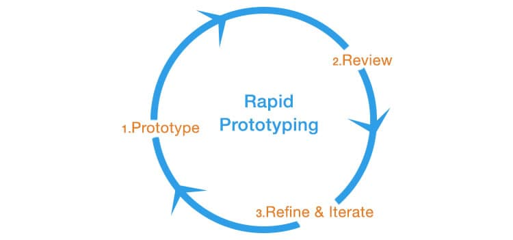 effective-rapid-prototyping-diagram