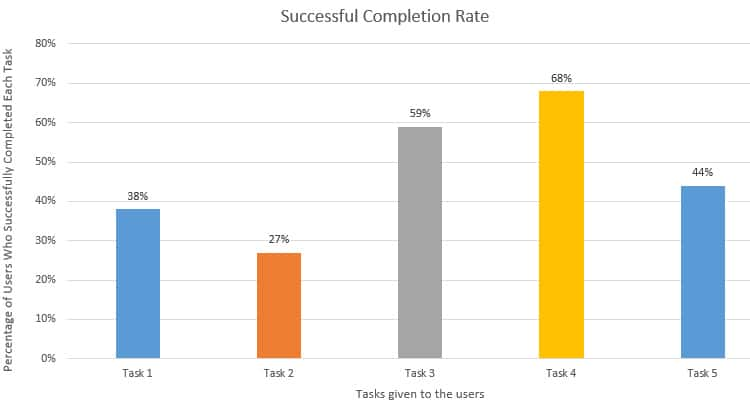 usability-metrics-successful-completion-bar-chart